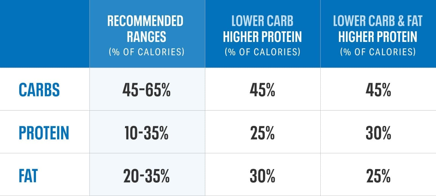 UACF-Carb-Protein-Fat-Breakdown-Chart